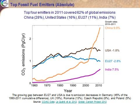 china us emissions