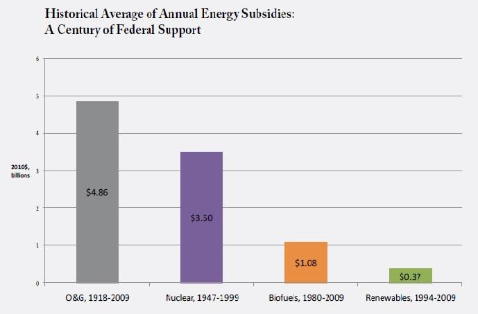 annual us energy subsidies
