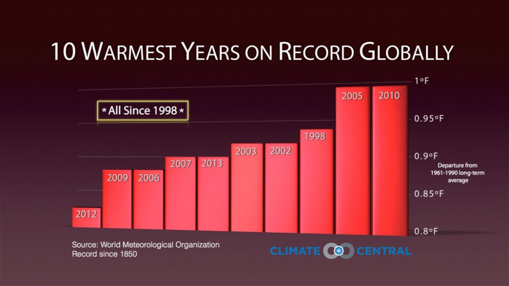 assets-climatecentral-org-images-uploads-news-3_24_14_Andrea_Top10YearsGlobally-WMOdata-1050x591