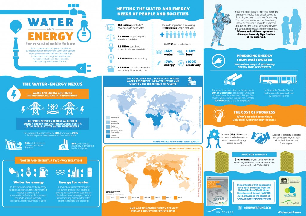 water and energy infographic