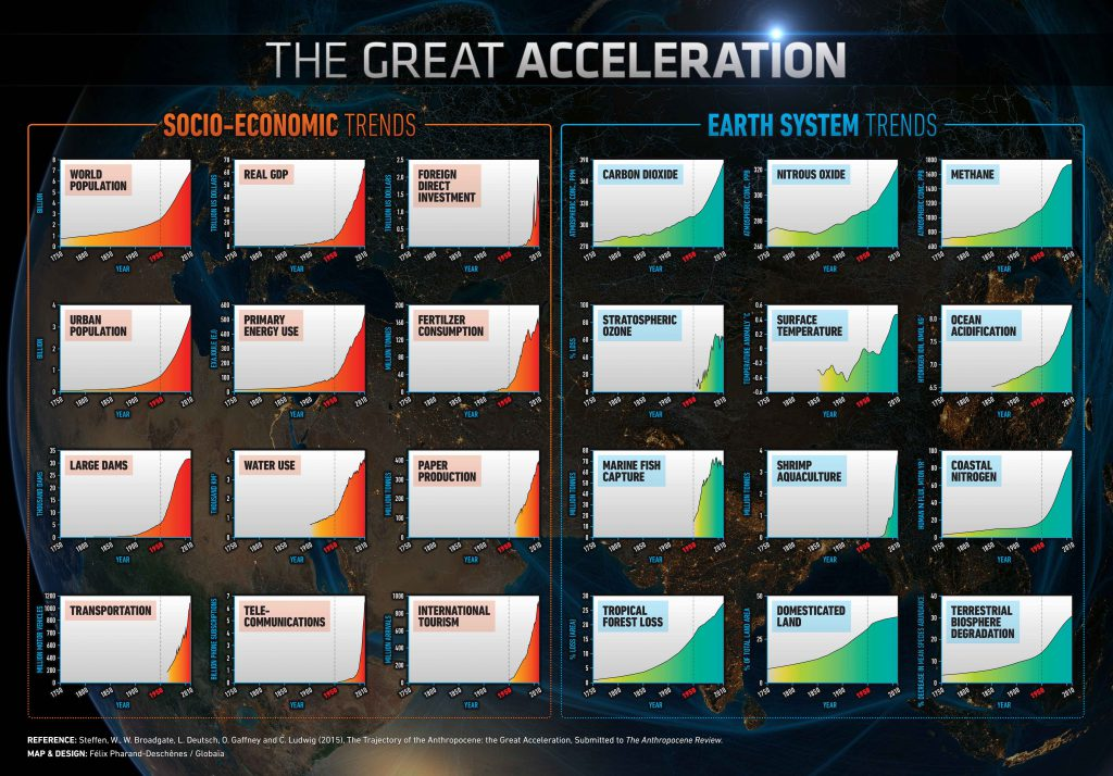 great-acceleration-2015-1-1024