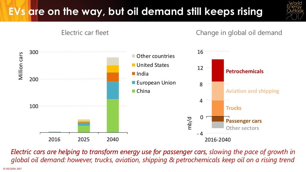 Other analyses give a much higher figure for the amount of oil that EVs  will displace by 2040. Bloomberg New Energy Finance 966364e3a73